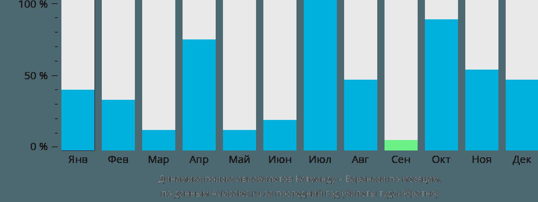 Динамика поиска авиабилетов из Катманду в Варанаси по месяцам