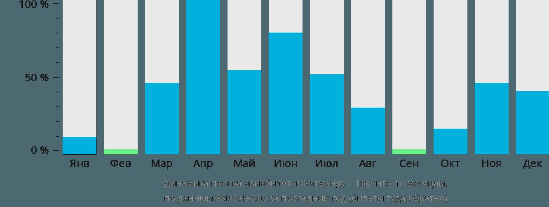 Динамика поиска авиабилетов из Катманду в Торонто по месяцам