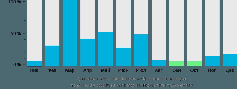 Динамика поиска авиабилетов из Кетчикана по месяцам