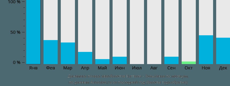Динамика поиска авиабилетов из Киттиля в Хельсинки по месяцам