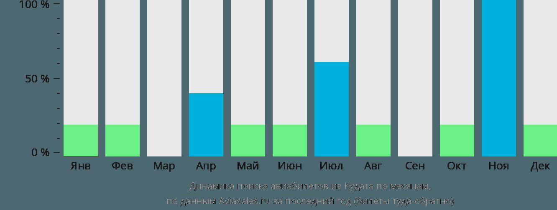 Динамика поиска авиабилетов из Кудата по месяцам