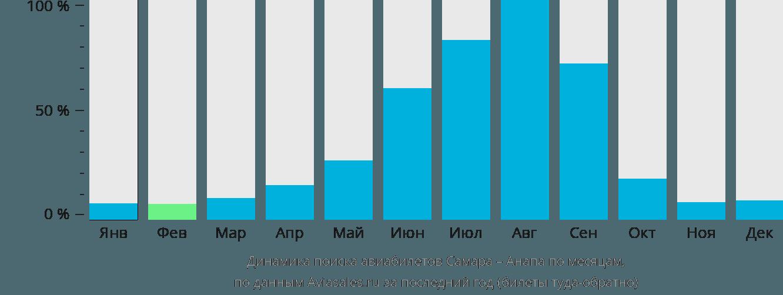 Динамика поиска авиабилетов из Самары в Анапу по месяцам