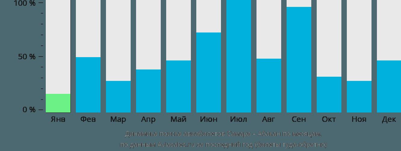 Динамика поиска авиабилетов из Самары в Абакан по месяцам