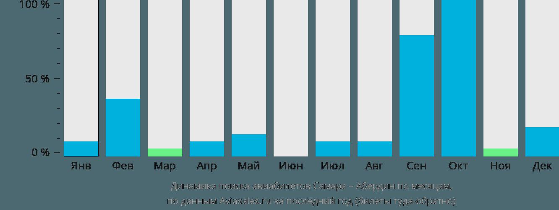 Динамика поиска авиабилетов из Самары в Абердин по месяцам