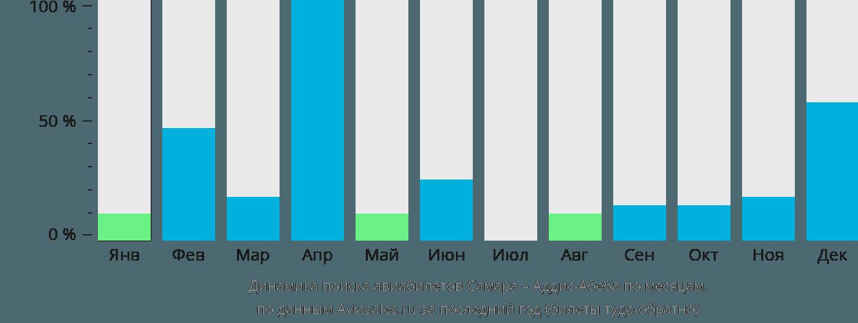 Динамика поиска авиабилетов из Самары в Аддис-Абебу по месяцам