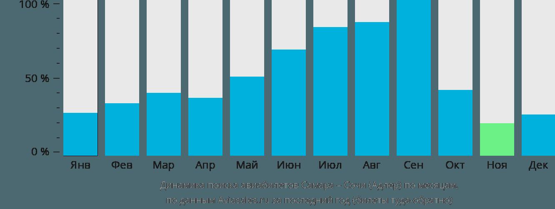 Динамика поиска авиабилетов из Самары в Сочи по месяцам