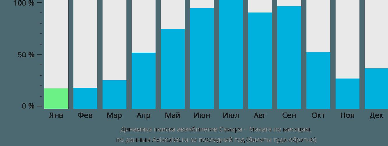 Динамика поиска авиабилетов из Самары в Малагу по месяцам