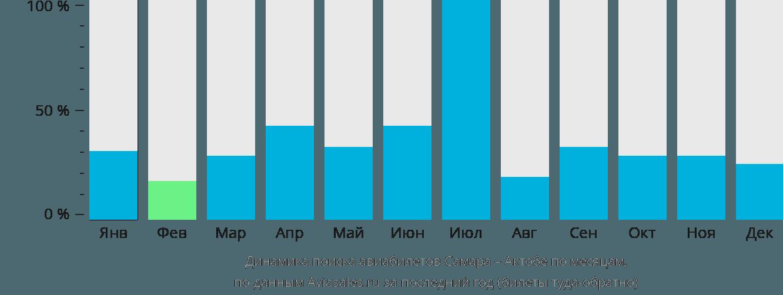 Динамика поиска авиабилетов из Самары в Актюбинск по месяцам