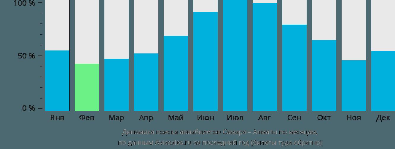 Динамика поиска авиабилетов из Самары в Алматы по месяцам