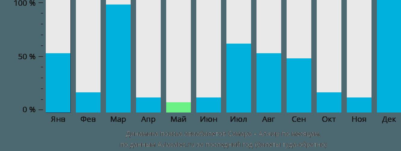 Динамика поиска авиабилетов из Самары в Алжир по месяцам