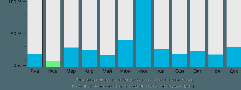 Динамика поиска авиабилетов из Самары в Амман по месяцам