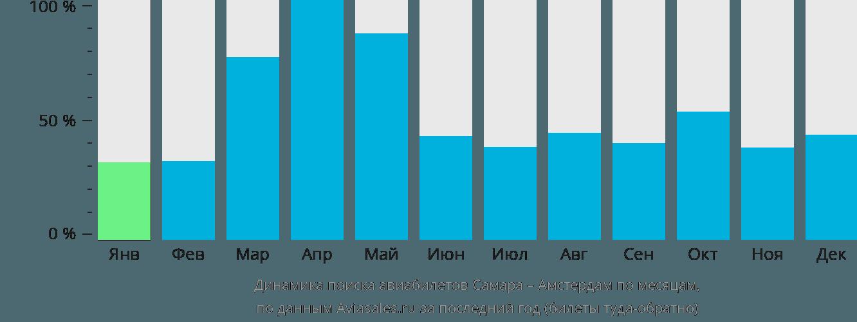 Динамика поиска авиабилетов из Самары в Амстердам по месяцам