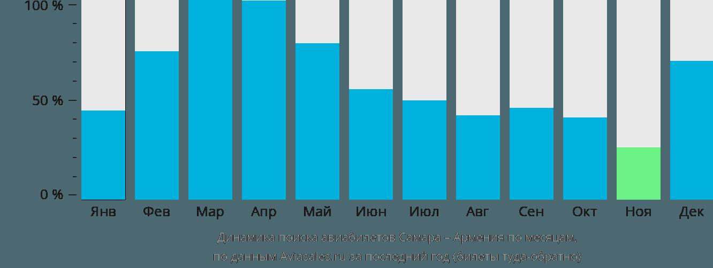 Динамика поиска авиабилетов из Самары в Армению по месяцам