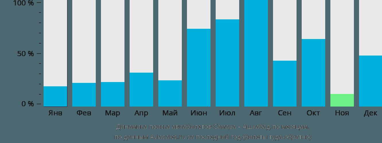 Динамика поиска авиабилетов из Самары в Ашхабад по месяцам