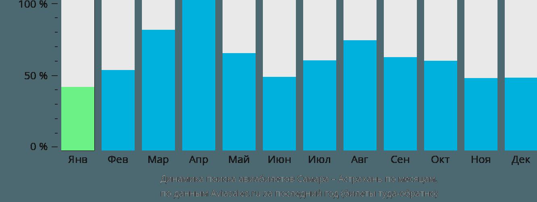 Динамика поиска авиабилетов из Самары в Астрахань по месяцам