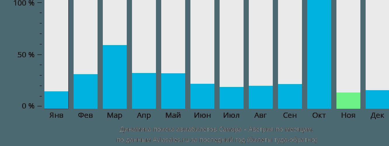 Динамика поиска авиабилетов из Самары в Австрию по месяцам