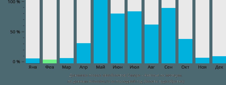 Динамика поиска авиабилетов из Самары в Анталью по месяцам