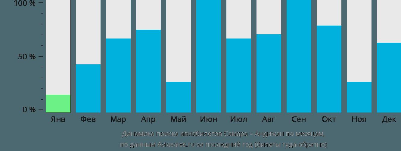 Динамика поиска авиабилетов из Самары в Андижан по месяцам