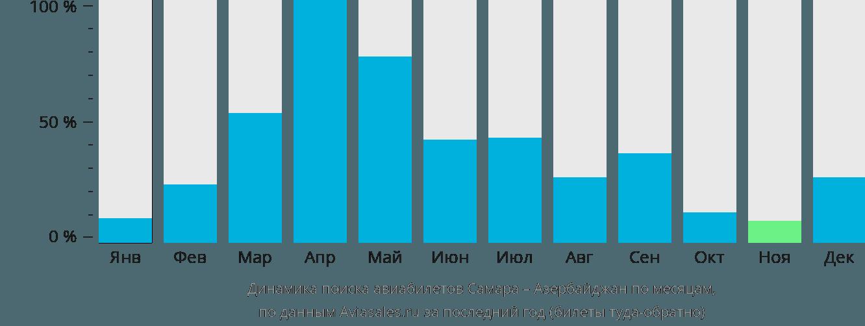 Динамика поиска авиабилетов из Самары в Азербайджан по месяцам