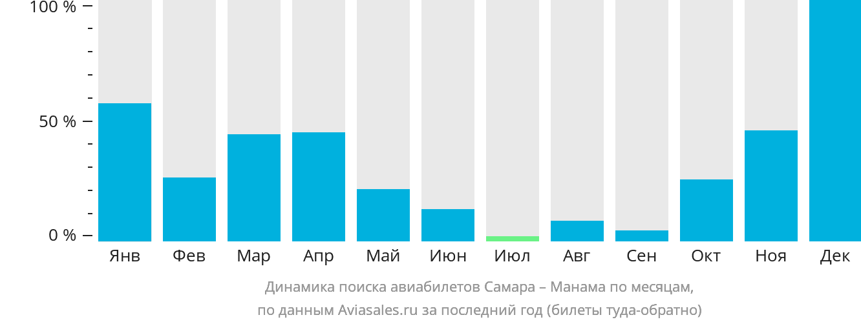 Динамика поиска авиабилетов из Самары в Манаму по месяцам