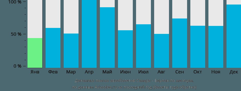 Динамика поиска авиабилетов из Самары в Берлин по месяцам