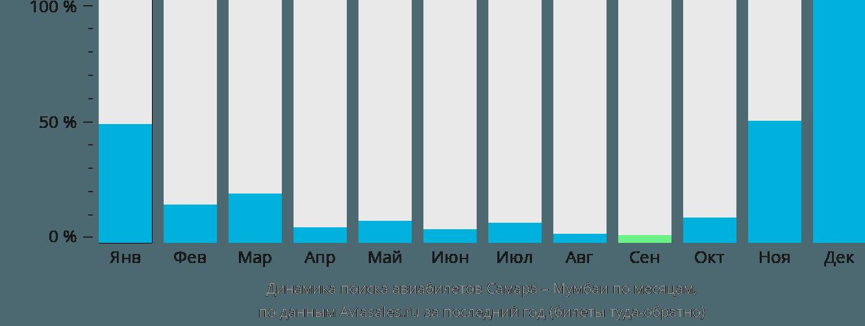 Динамика поиска авиабилетов из Самары в Мумбаи по месяцам