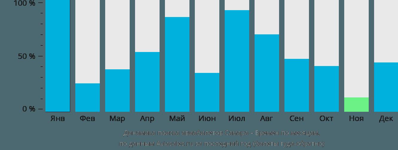 Динамика поиска авиабилетов из Самары в Бремен по месяцам