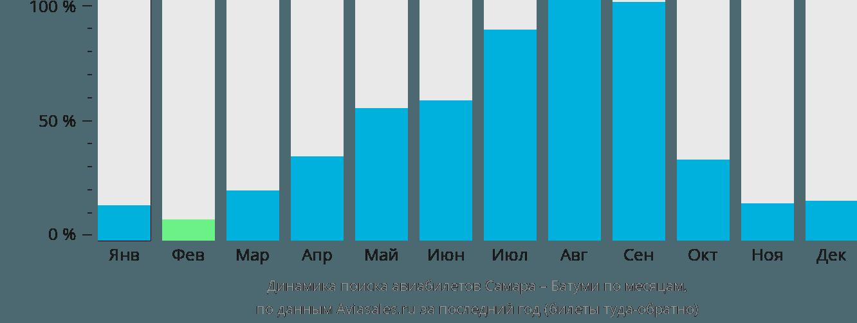 Динамика поиска авиабилетов из Самары в Батуми по месяцам