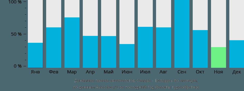 Динамика поиска авиабилетов из Самары в Беларусь по месяцам