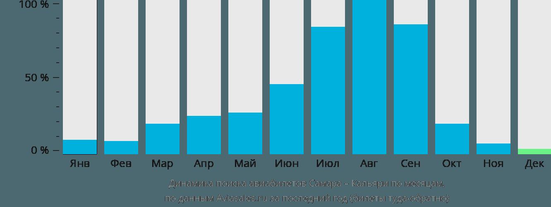 Динамика поиска авиабилетов из Самары в Кальяри по месяцам