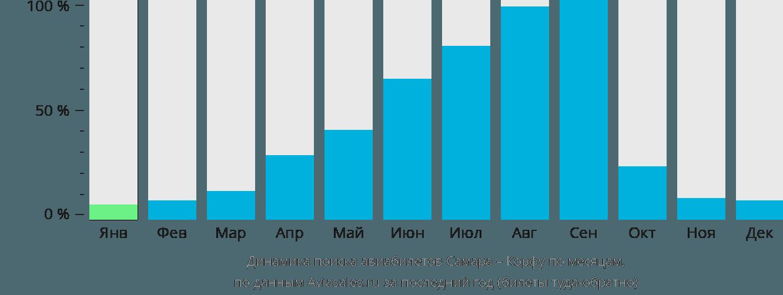 Динамика поиска авиабилетов из Самары на Корфу по месяцам
