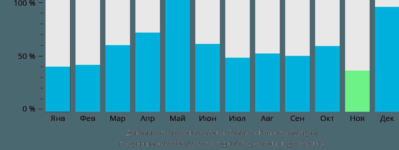 Динамика поиска авиабилетов из Самары в Кёльн по месяцам