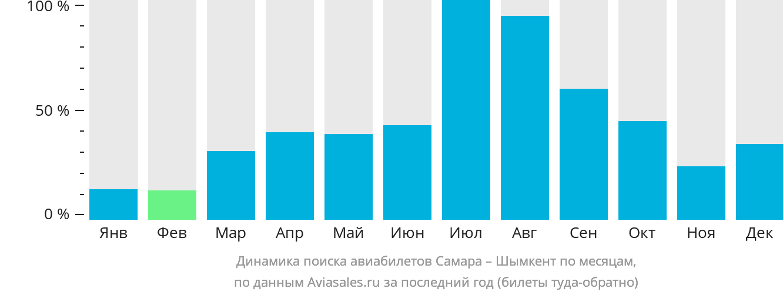 Динамика поиска авиабилетов из Самары в Шымкент по месяцам