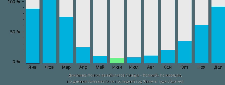 Динамика поиска авиабилетов из Самары в Коломбо по месяцам