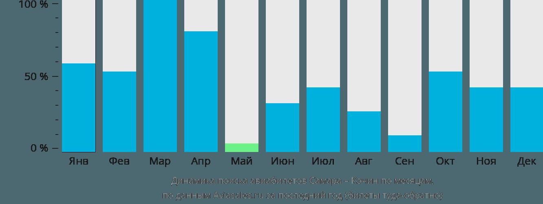 Динамика поиска авиабилетов из Самары в Кочин по месяцам