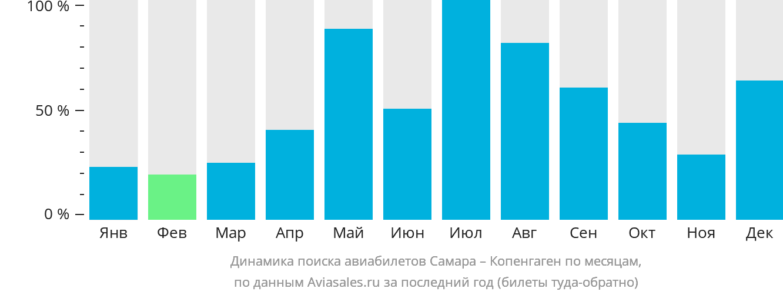 Динамика поиска авиабилетов из Самары в Копенгаген по месяцам