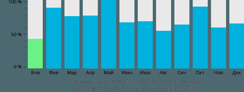 Динамика поиска авиабилетов из Самары в Чебоксары по месяцам