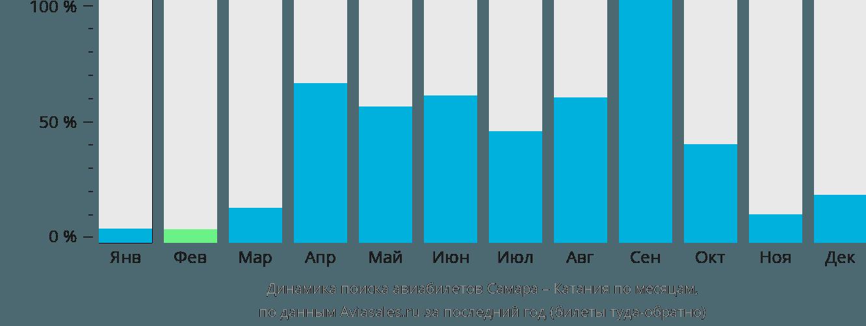 Динамика поиска авиабилетов из Самары в Катанию по месяцам