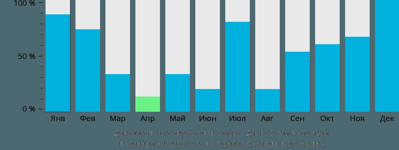 Динамика поиска авиабилетов из Самары в Дар-эс-Салам по месяцам