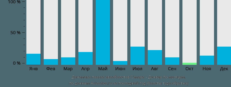 Динамика поиска авиабилетов из Самары в Денвер по месяцам