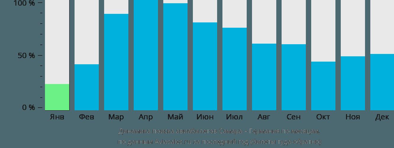 Динамика поиска авиабилетов из Самары в Германию по месяцам