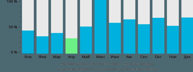 Динамика поиска авиабилетов из Самары в Данию по месяцам