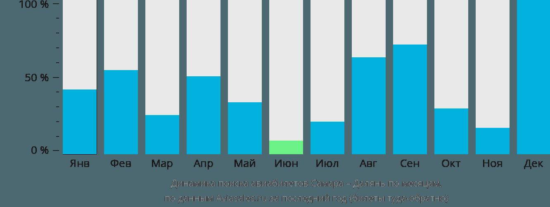 Динамика поиска авиабилетов из Самары в Далянь по месяцам