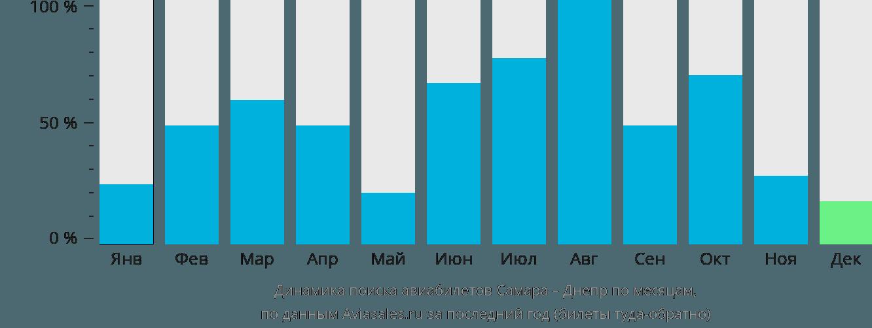 Динамика поиска авиабилетов из Самары в Днепр по месяцам