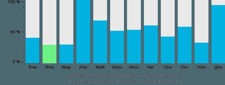 Динамика поиска авиабилетов из Самары в Дрезден по месяцам