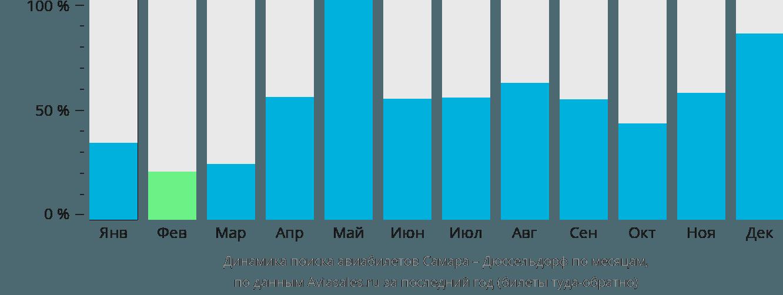 Динамика поиска авиабилетов из Самары в Дюссельдорф по месяцам