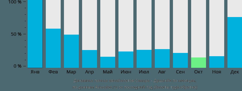 Динамика поиска авиабилетов из Самары в Душанбе по месяцам
