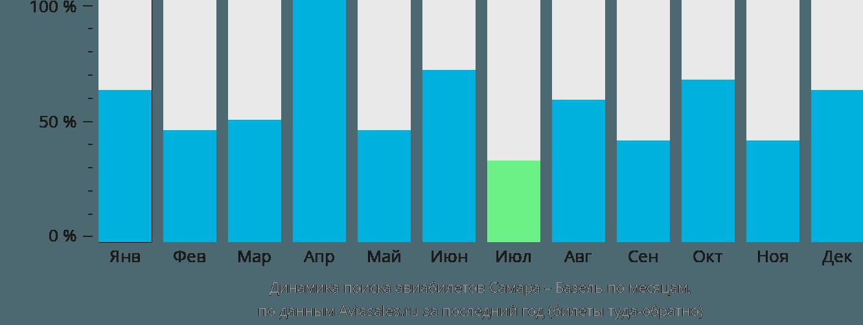 Динамика поиска авиабилетов из Самары в Базель по месяцам