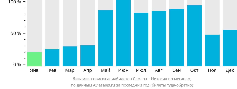 Динамика поиска авиабилетов из Самары в Никосию по месяцам