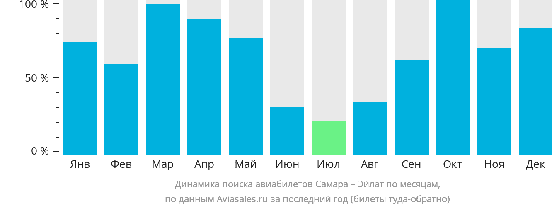 Динамика поиска авиабилетов из Самары в Эйлат по месяцам